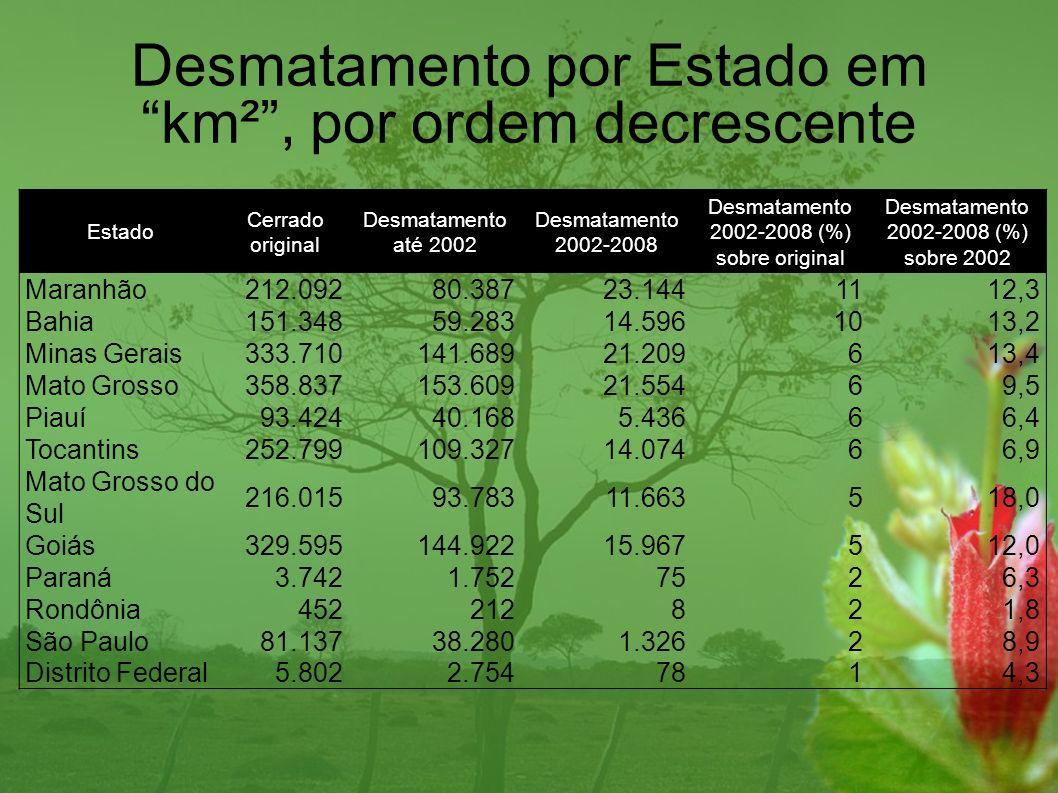 Região Cerrado original Desmatamento 2002-2008 Desmatamento 2002-2008 Tocantins596378320165% São Francisco363850317759% Atlântico Nordeste Ocidental1242311666213% Paraná428860147233% Paraguai179682117226% Parnaíba155085103566% Amazônica15620995226% Atlântico Leste3313723377% Atlântico Sudeste1643110,6 Atlântico Nordeste Oriental12532% Desmatamento por Região Hidrográfica em km²