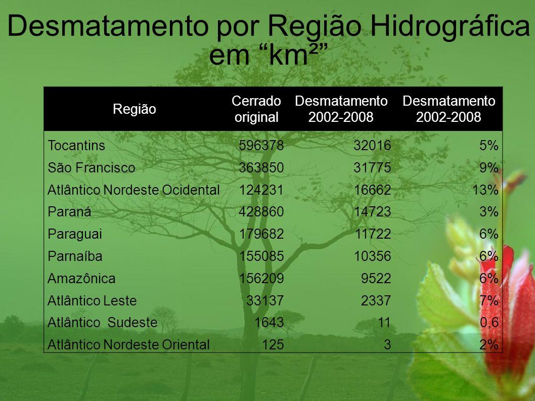Região Cerrado original Desmatamento 2002-2008 Desmatamento 2002-2008 Tocantins596378320165% São Francisco363850317759% Atlântico Nordeste Ocidental12