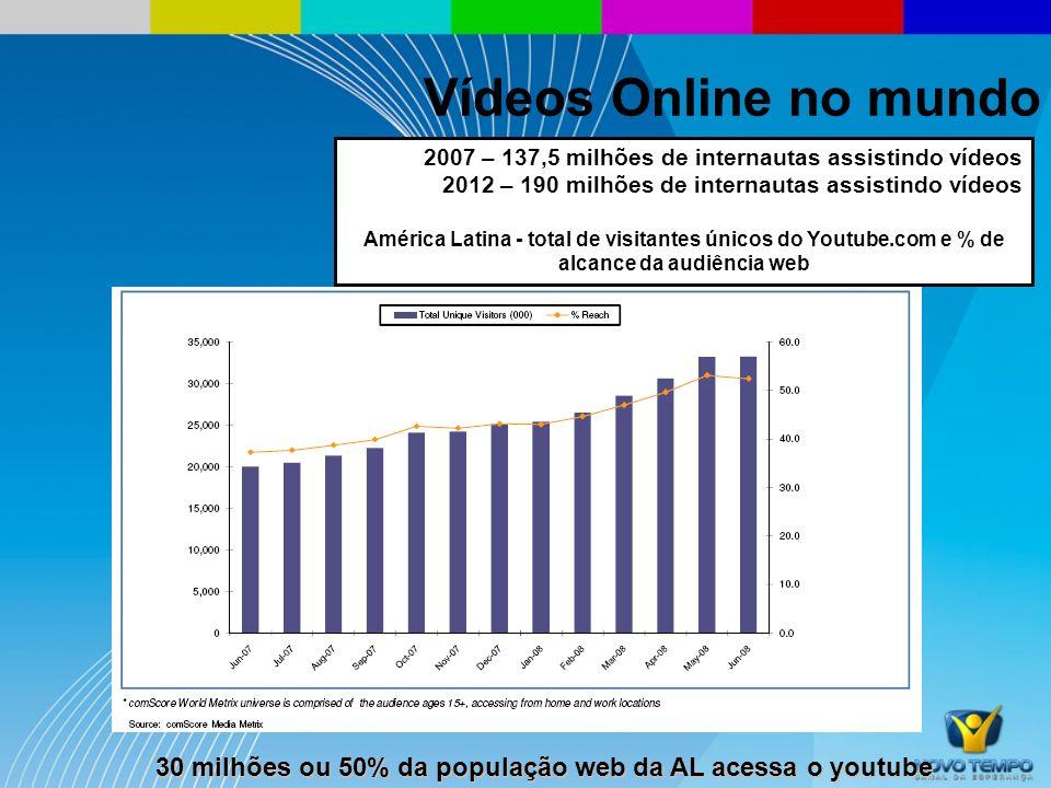 Em 2007, a audiência da internet se aproximou da TV de 6 a 8 da manhã e excedeu no horário de 8 a 10 da manhã Vídeos Online no mundo