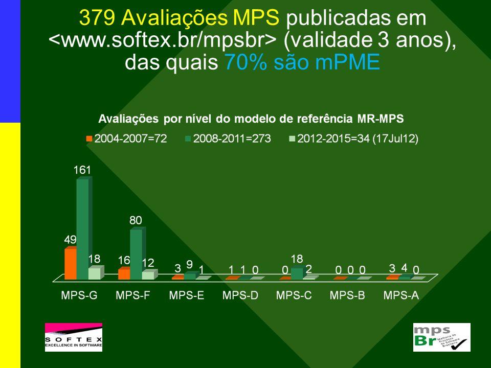 379 Avaliações MPS publicadas em (validade 3 anos), das quais 70% são mPME