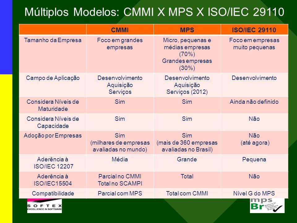 Múltiplos Modelos: CMMI X MPS X ISO/IEC 29110 CMMIMPSISO/IEC 29110 Tamanho da EmpresaFoco em grandes empresas Micro, pequenas e médias empresas (70%)