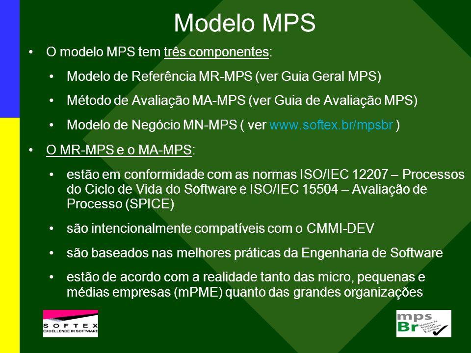Modelo MPS O modelo MPS tem três componentes: Modelo de Referência MR-MPS (ver Guia Geral MPS) Método de Avaliação MA-MPS (ver Guia de Avaliação MPS)