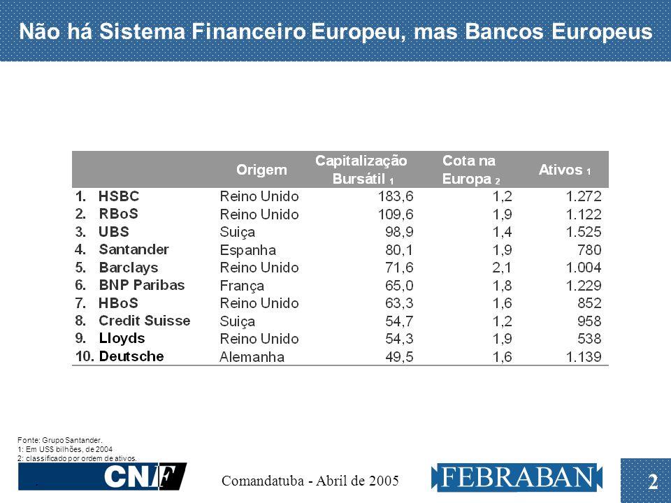 Comandatuba - Abril de 2005 2 Não há Sistema Financeiro Europeu, mas Bancos Europeus Fonte: Grupo Santander.