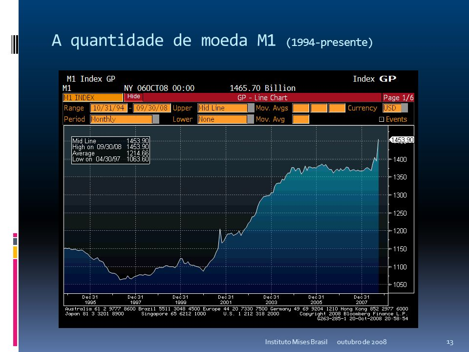 A base monetária (1994-presente) outubro de 2008Instituto Mises Brasil 12