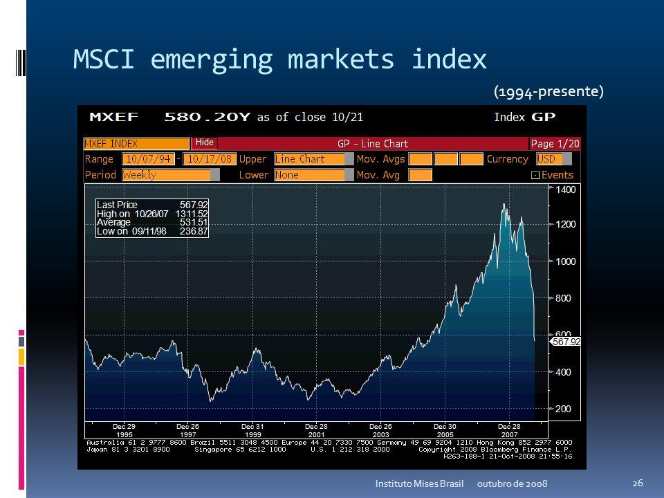 CRB Index (Commodities) outubro de 2008Instituto Mises Brasil 25 (1994-presente)