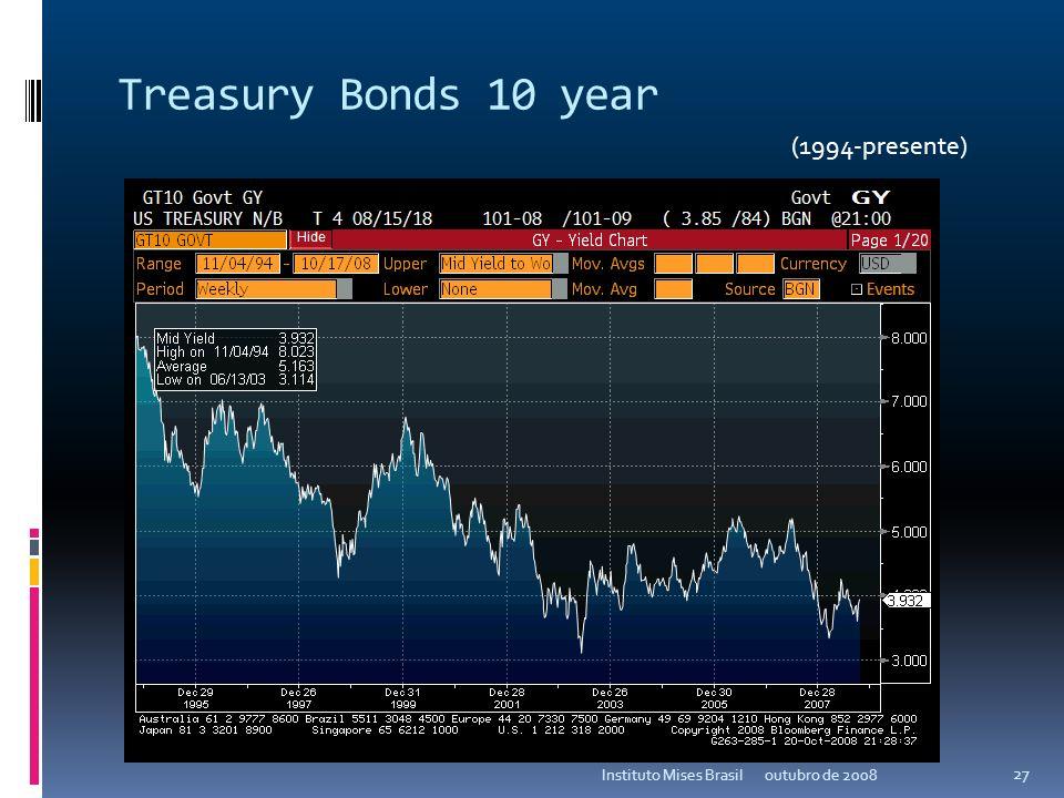 MSCI emerging markets index outubro de 2008Instituto Mises Brasil 26 (1994-presente)