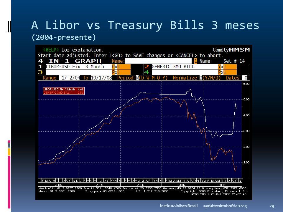 A Libor vs Fed Funds (2004-presente) outubro de 2008Instituto Mises Brasil 28
