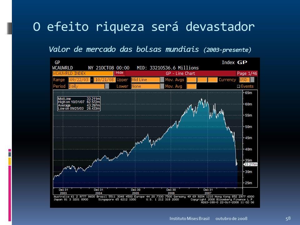 Em suma... Estamos vivendo a maior crise deflacionária de ativos de todos os tempos. Não acreditamos que a economia real escapará das consequências da
