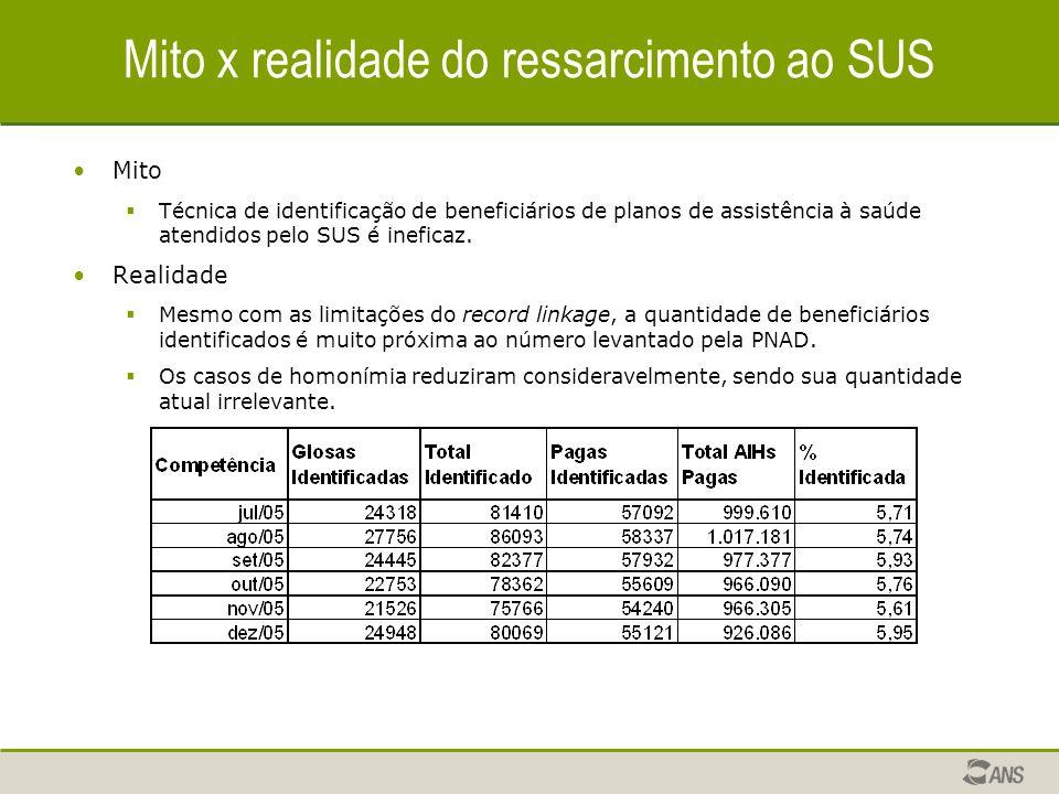 Mito x realidade do ressarcimento ao SUS Mito Técnica de identificação de beneficiários de planos de assistência à saúde atendidos pelo SUS é ineficaz