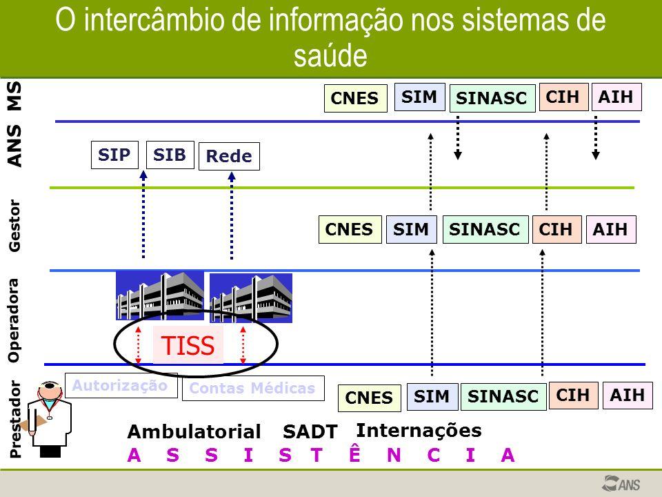 Operadora Prestador Gestor ANS MS Ambulatorial Internações SADT A S S I S T Ê N C I A O intercâmbio de informação nos sistemas de saúde SIMSINASC CIHA