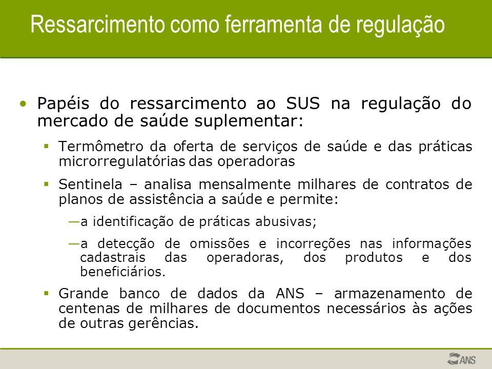 Ressarcimento como ferramenta de regulação Papéis do ressarcimento ao SUS na regulação do mercado de saúde suplementar: Termômetro da oferta de serviç