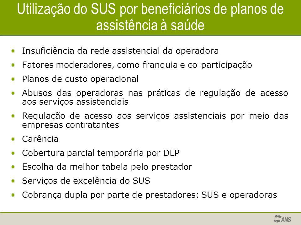 Utilização do SUS por beneficiários de planos de assistência à saúde Insuficiência da rede assistencial da operadora Fatores moderadores, como franqui