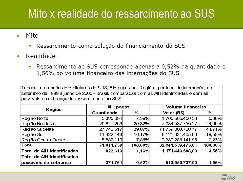 Mito x realidade do ressarcimento ao SUS Mito Ressarcimento como solução do financiamento do SUS Realidade Ressarcimento ao SUS corresponde apenas a 0