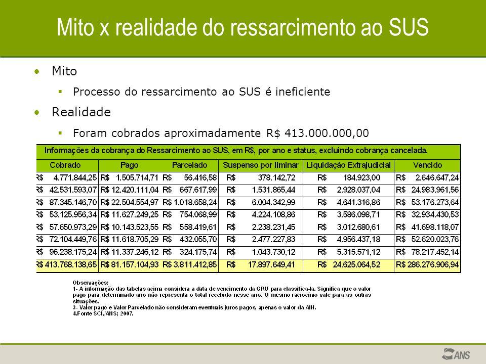 Mito x realidade do ressarcimento ao SUS Mito Processo do ressarcimento ao SUS é ineficiente Realidade Foram cobrados aproximadamente R$ 413.000.000,0