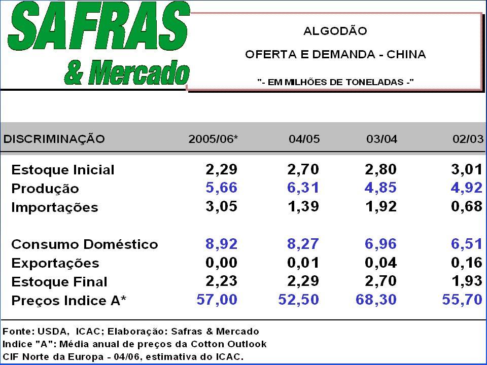 TENDÊNCIA P/ 2004/2005 n MERCADO INTERNACIONAL ESPERANDO DEFINIÇÃO CLIMÁTICA, MAS AINDA PRESSIONADO PARA OS CONTRATOS DE OUTUBRO E DEZ/05 n ATENÇÃO AO MERCADO DE CLIMA DO HEMISFÉRIO NORTE ( SETEMBRO/OUTUBRO) FURACÕES NOS EUA E CHUVAS NA CHINA/ÍNDIA n MARGENS APERTADAS DURANTE SEGUNDO SEMESTRE DE 2005 n DECISÃO NA OMC PODE NÃO AFETAR SAFRA AMERICANA 06/07 n PREÇOS: R$ 1,00 A R$ 1,20/LIBRA-PESO NA SAFRA.