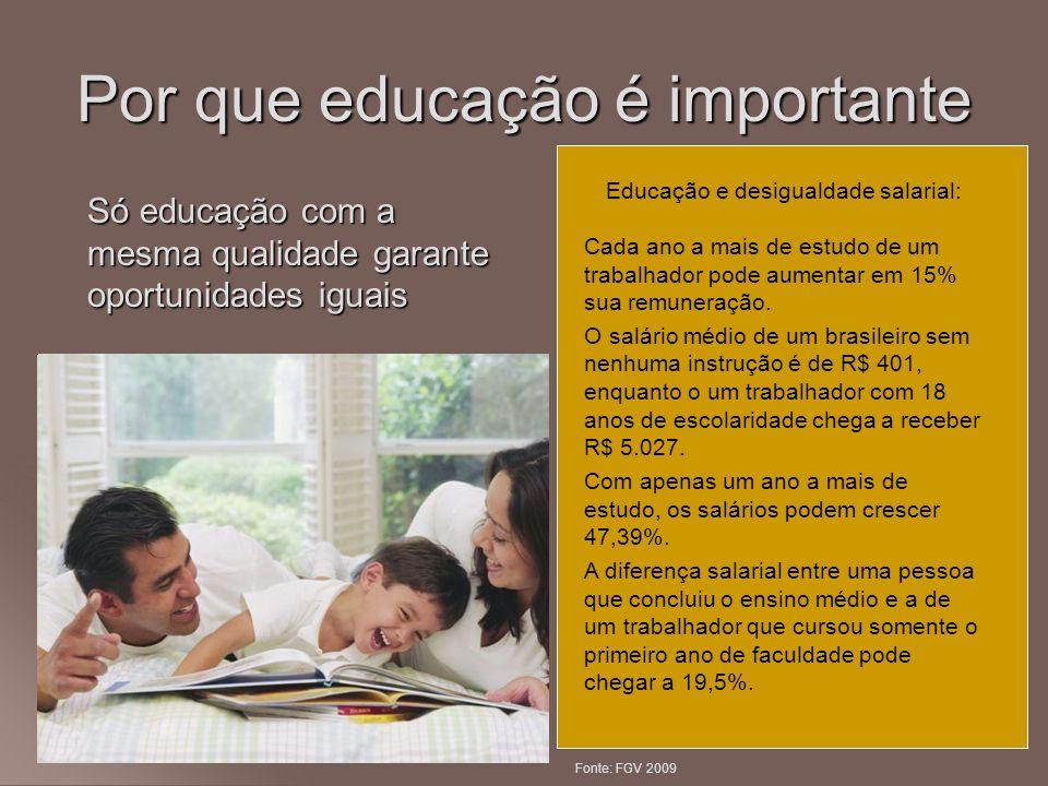 Por que educação é importante Só educação com a mesma qualidade garante oportunidades iguais Educação e desigualdade salarial: Cada ano a mais de estu