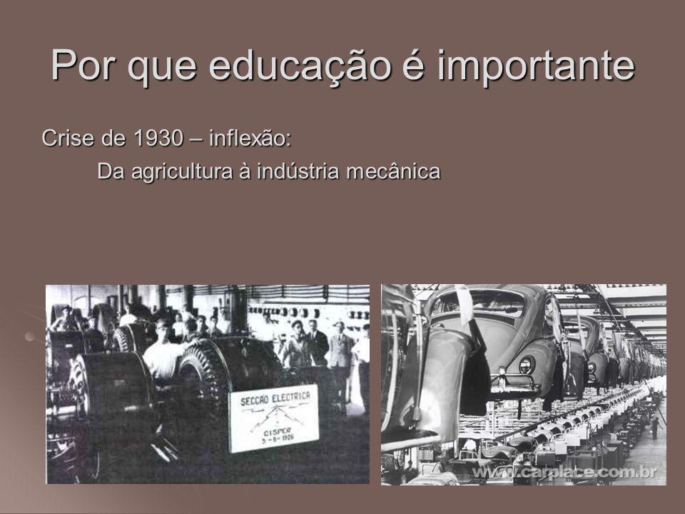 Por que educação é importante Crise de 1930 – inflexão: Da agricultura à indústria mecânica