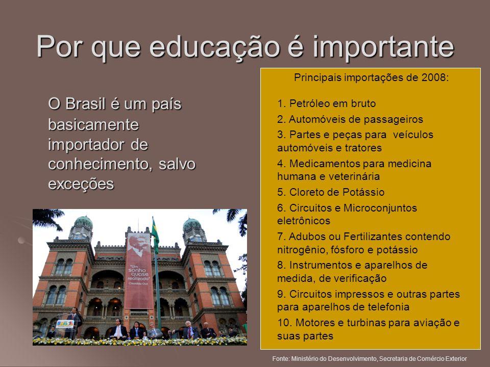 Por que educação é importante O Brasil é um país basicamente importador de conhecimento, salvo exceções Principais importações de 2008: 1. Petróleo em