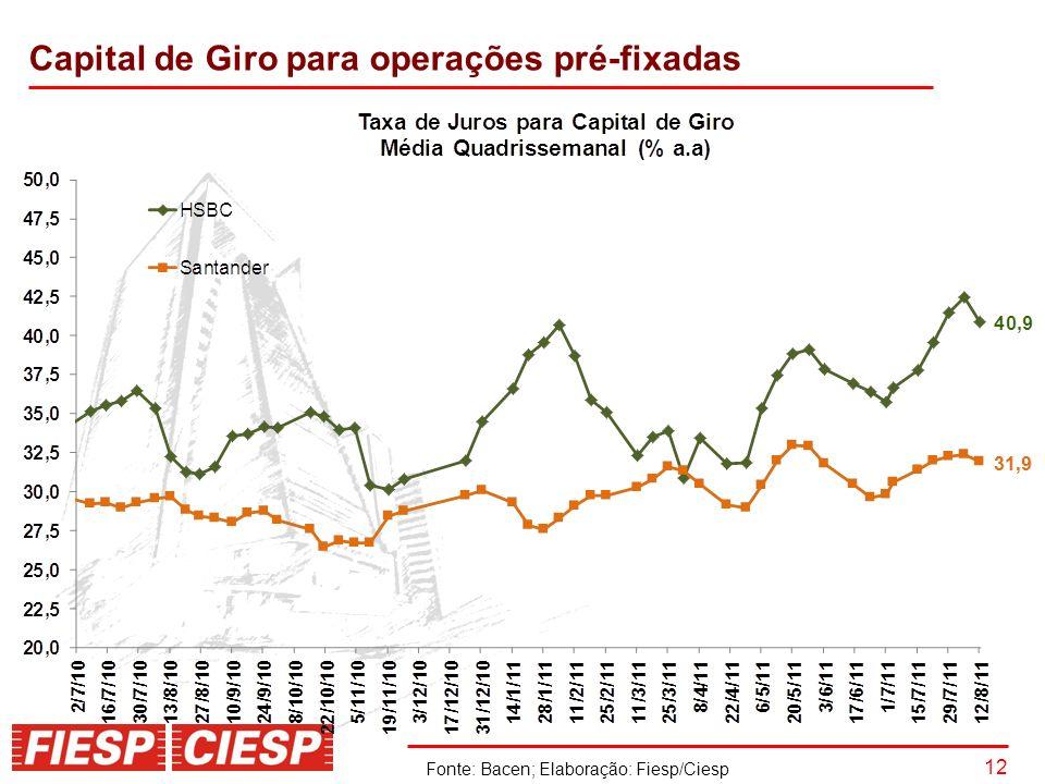 12 Fonte: Bacen; Elaboração: Fiesp/Ciesp Capital de Giro para operações pré-fixadas