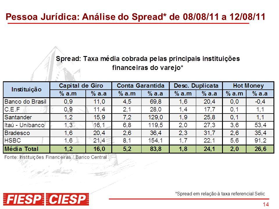14 Pessoa Jurídica: Análise do Spread* de 08/08/11 a 12/08/11 *Spread em relação à taxa referencial Selic