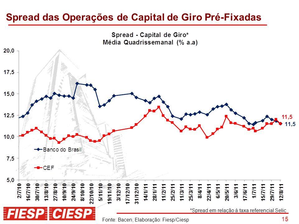 15 Spread das Operações de Capital de Giro Pré-Fixadas Fonte: Bacen; Elaboração: Fiesp/Ciesp *Spread em relação à taxa referencial Selic