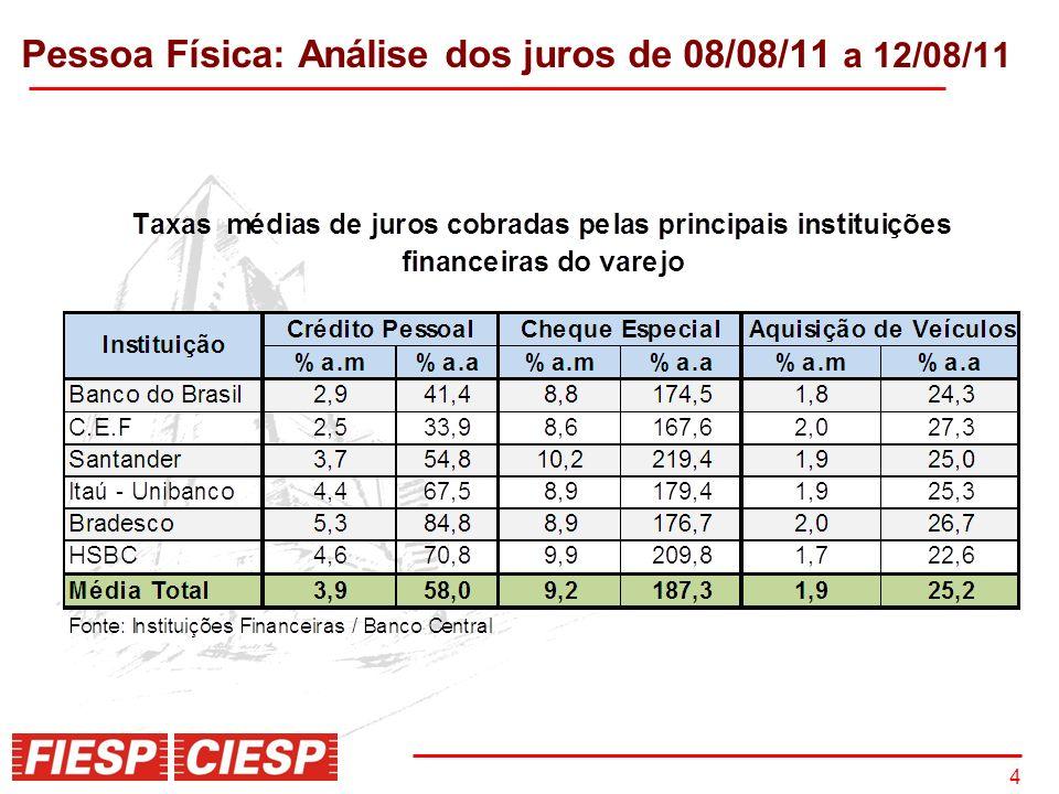 5 Crédito Pessoal: Taxa de juros por instituição financeira Fonte: Bacen; Elaboração: Fiesp/Ciesp