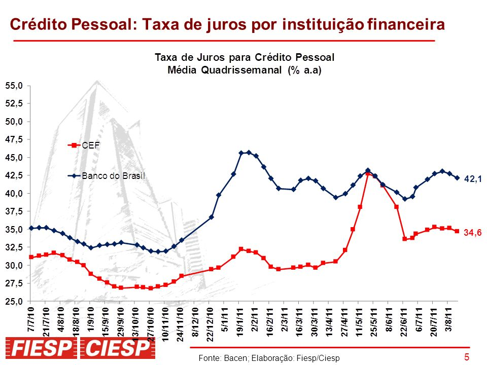 6 Crédito Pessoal: Taxa de juros por instituição financeira
