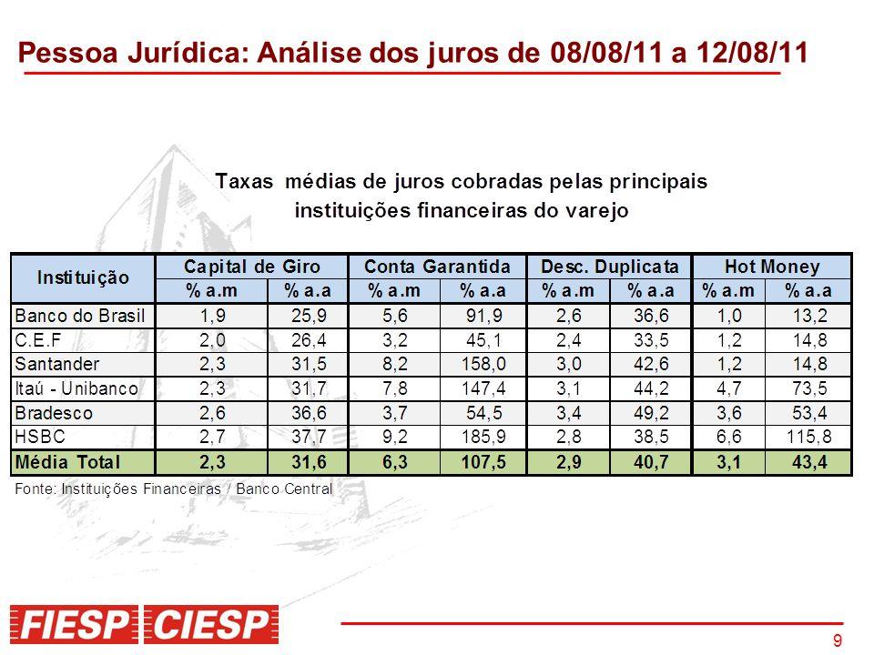 10 Fonte: Bacen; Elaboração: Fiesp/Ciesp Capital de Giro para operações pré-fixadas