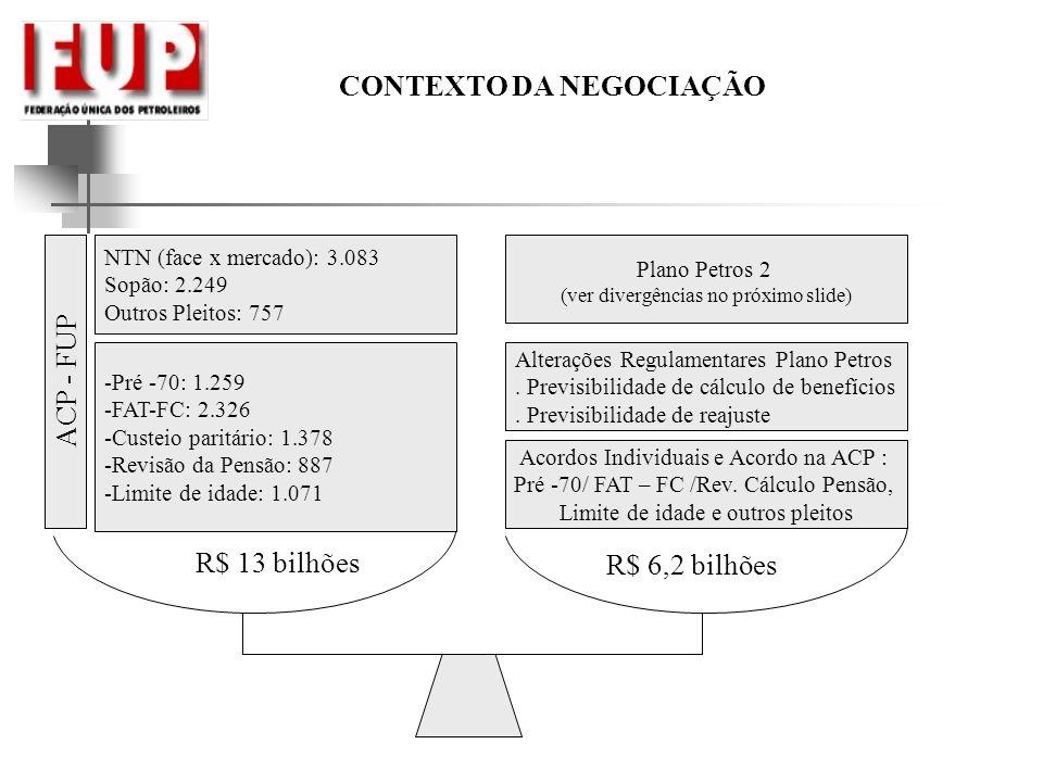 CONTEXTO DA NEGOCIAÇÃO -Pré -70: 1.259 -FAT-FC: 2.326 -Custeio paritário: 1.378 -Revisão da Pensão: 887 -Limite de idade: 1.071 NTN (face x mercado): 3.083 Sopão: 2.249 Outros Pleitos: 757 Acordos Individuais e Acordo na ACP : Pré -70/ FAT – FC /Rev.