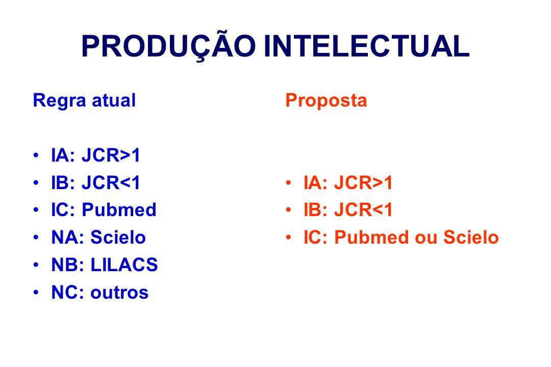 PRODUÇÃO INTELECTUAL Regra atual IA: JCR>1 IB: JCR<1 IC: Pubmed NA: Scielo NB: LILACS NC: outros Proposta IA: JCR>1 IB: JCR<1 IC: Pubmed ou Scielo