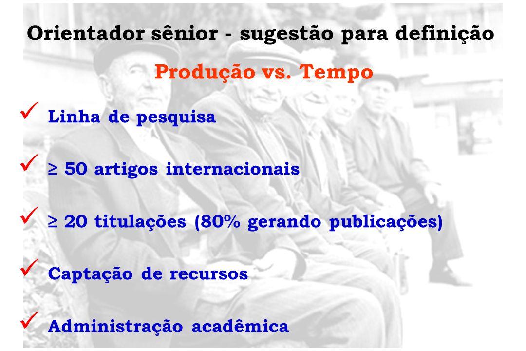 Orientador sênior - sugestão para definição Produção vs. Tempo Linha de pesquisa 50 artigos internacionais 20 titulações (80% gerando publicações) Cap