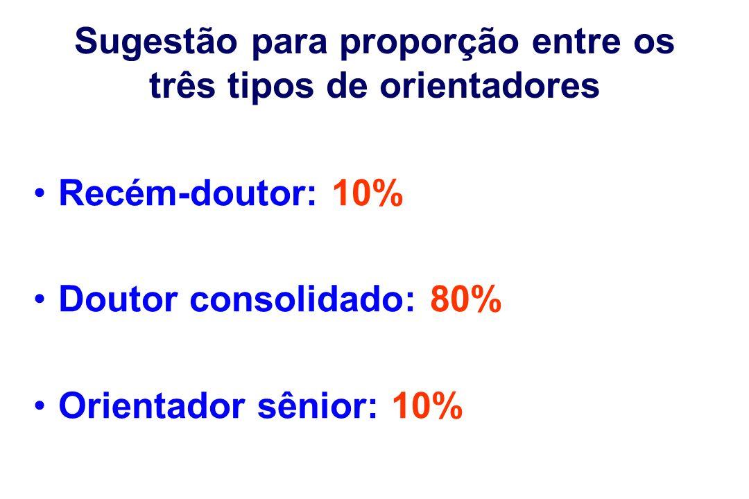 Sugestão para proporção entre os três tipos de orientadores Recém-doutor: 10% Doutor consolidado: 80% Orientador sênior: 10%