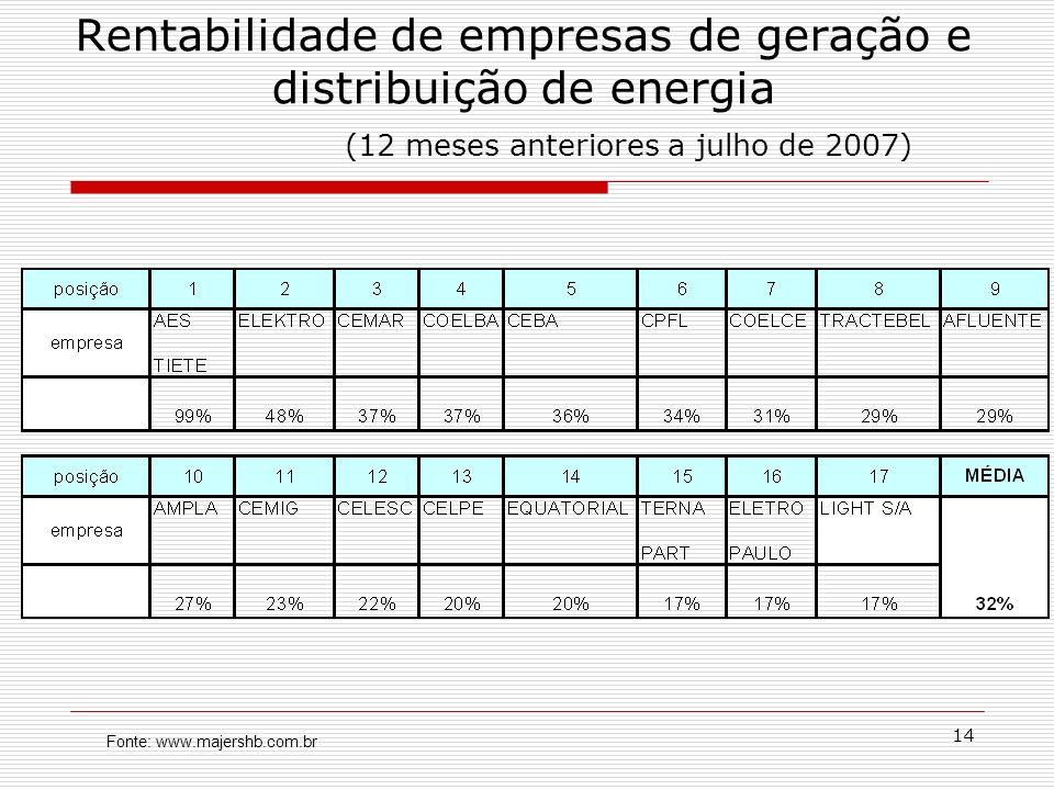 14 Rentabilidade de empresas de geração e distribuição de energia (12 meses anteriores a julho de 2007) Fonte: www.majershb.com.br