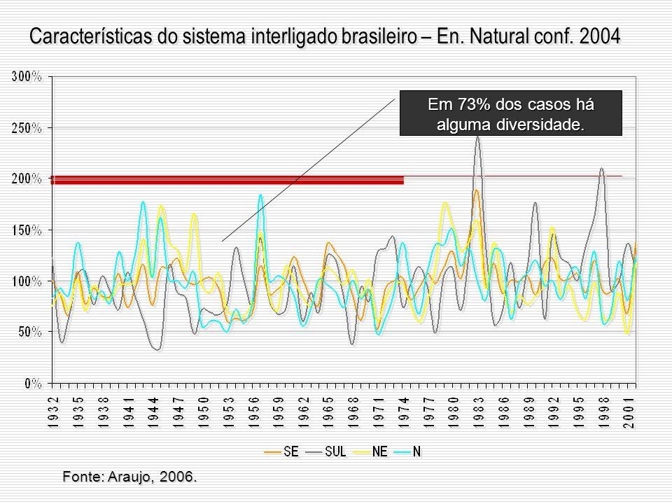 Em 73% dos casos há alguma diversidade. Características do sistema interligado brasileiro – En. Natural conf. 2004 Fonte: Araujo, 2006.