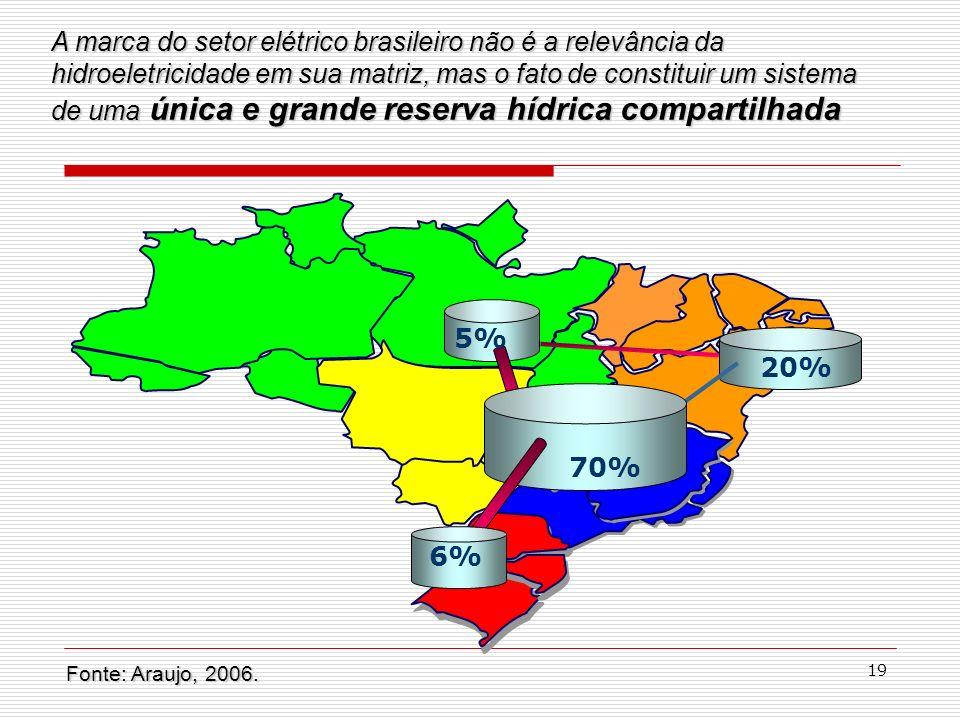 19 70% 6% 20% 5% Fonte: Araujo, 2006. A marca do setor elétrico brasileiro não é a relevância da hidroeletricidade em sua matriz, mas o fato de consti