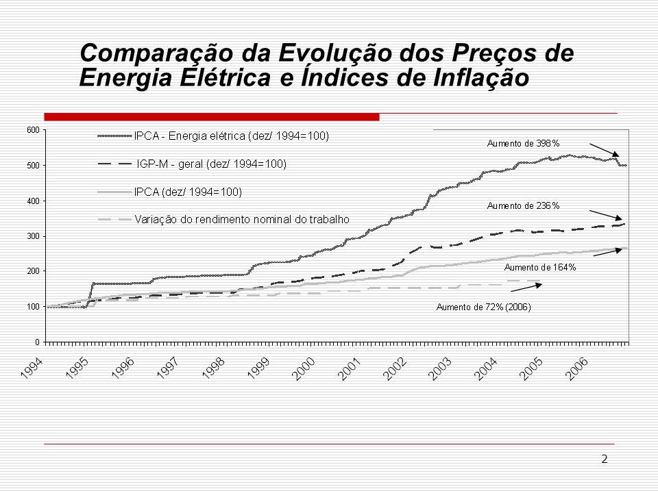 2 Comparação da Evolução dos Preços de Energia Elétrica e Índices de Inflação