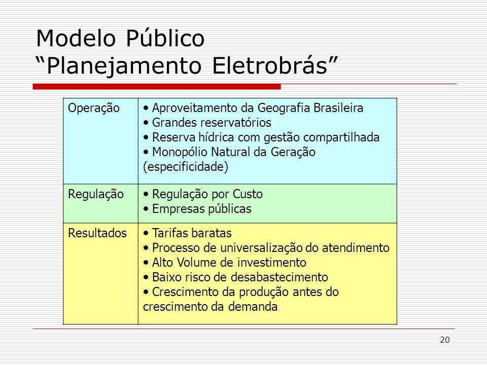 20 Modelo Público Planejamento Eletrobrás Operação Aproveitamento da Geografia Brasileira Grandes reservatórios Reserva hídrica com gestão compartilha