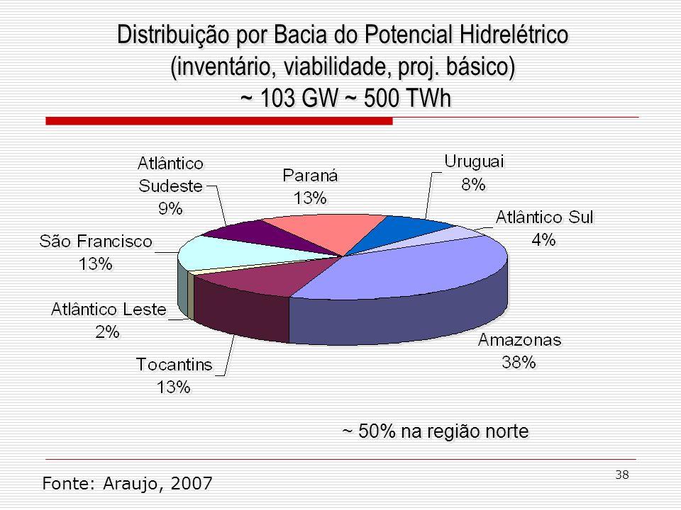 38 Distribuição por Bacia do Potencial Hidrelétrico (inventário, viabilidade, proj. básico) ~ 103 GW ~ 500 TWh Distribuição por Bacia do Potencial Hid