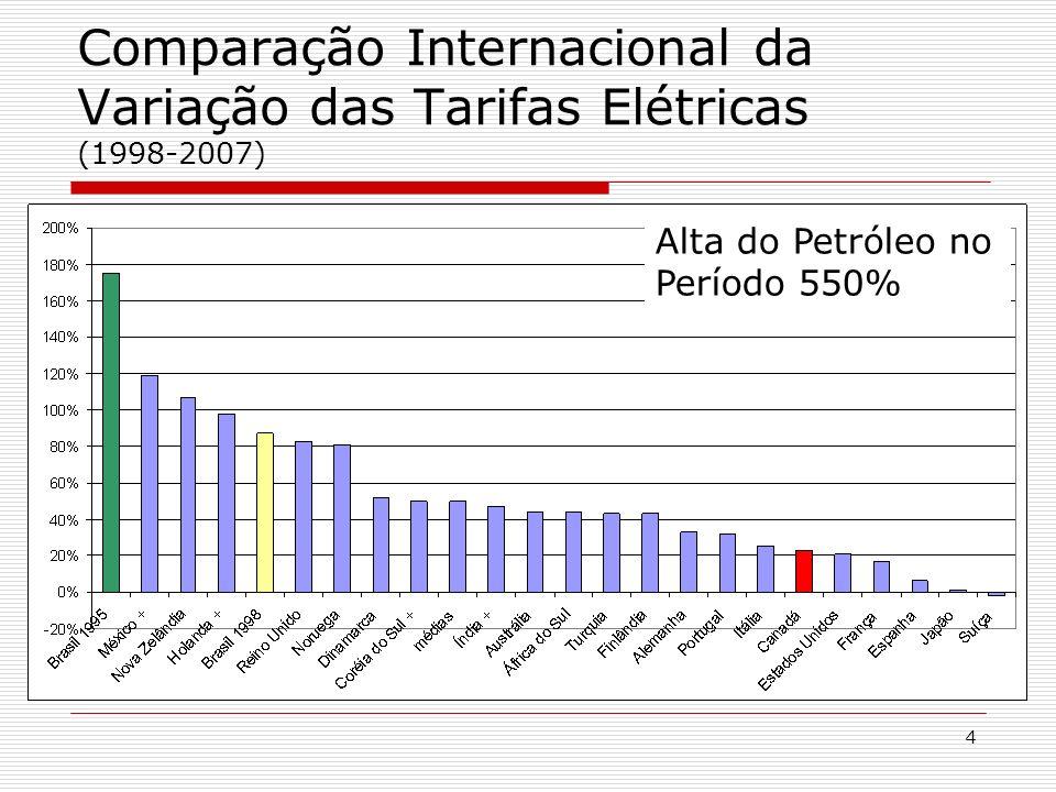 4 Comparação Internacional da Variação das Tarifas Elétricas (1998-2007) Alta do Petróleo no Período 550%
