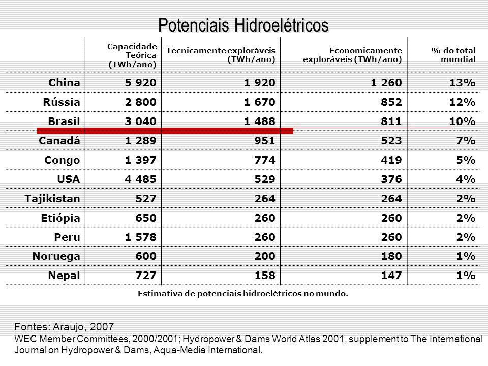Potenciais Hidroelétricos Capacidade Teórica (TWh/ano) Tecnicamente exploráveis (TWh/ano) Economicamente exploráveis (TWh/ano) % do total mundial Chin