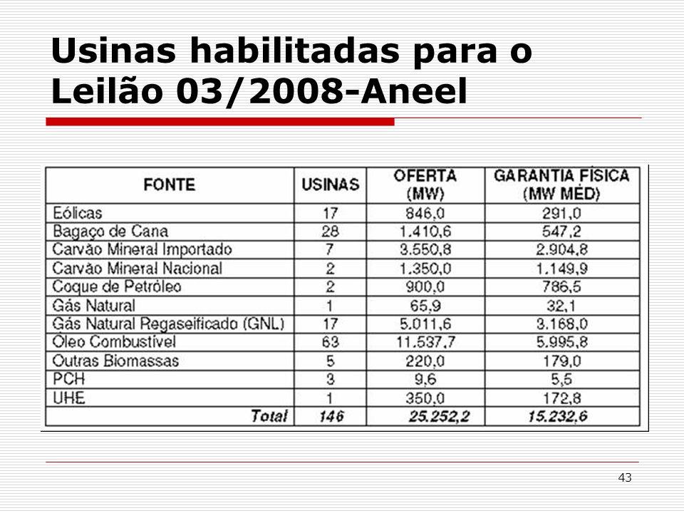 43 Usinas habilitadas para o Leilão 03/2008-Aneel