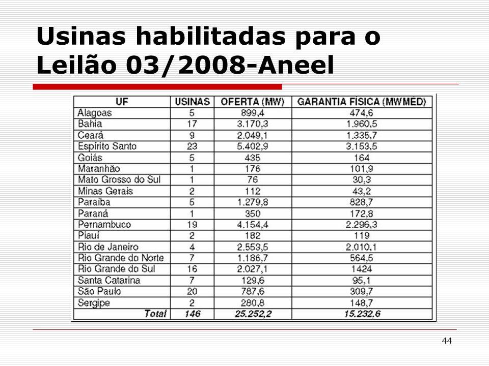 44 Usinas habilitadas para o Leilão 03/2008-Aneel