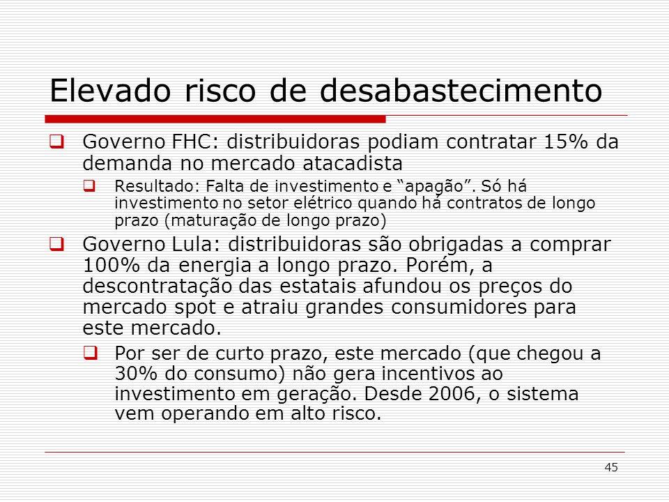 45 Elevado risco de desabastecimento Governo FHC: distribuidoras podiam contratar 15% da demanda no mercado atacadista Resultado: Falta de investiment
