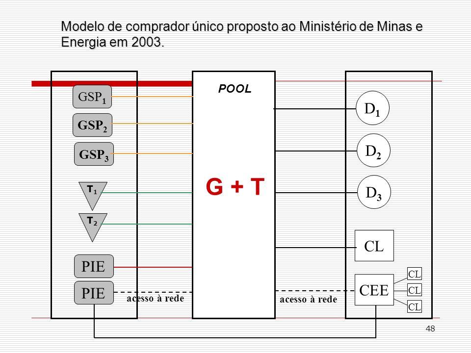 48 GSP 1 PIE GSP 2 PIE T1T1 POOL T2T2 GSP 3 D1D1 D2D2 D3D3 CEE CL acesso à rede G + T CL Modelo de comprador único proposto ao Ministério de Minas e E