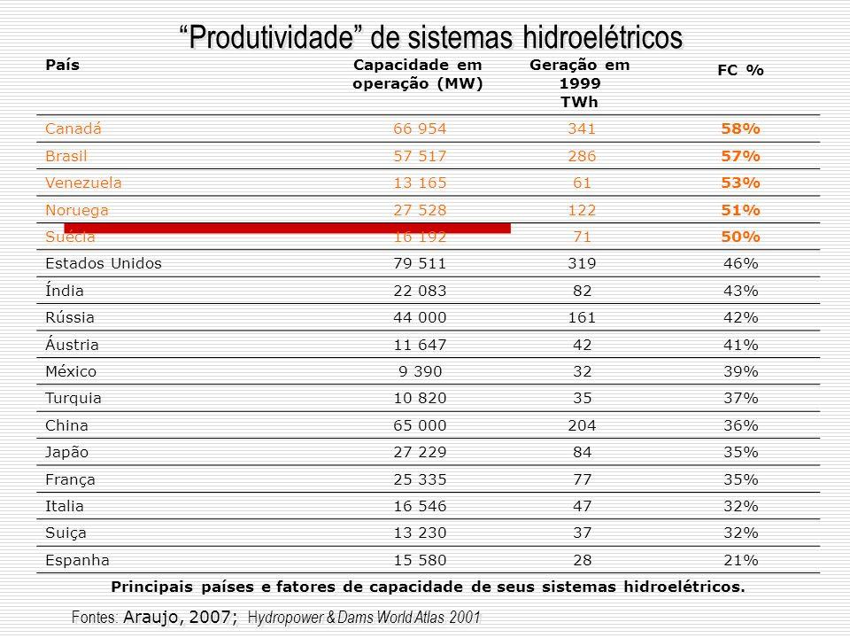 Produtividade de sistemas hidroelétricos PaísCapacidade em operação (MW) Geração em 1999 TWh FC % Canadá 66 954 34158% Brasil 57 517 28657% Venezuela