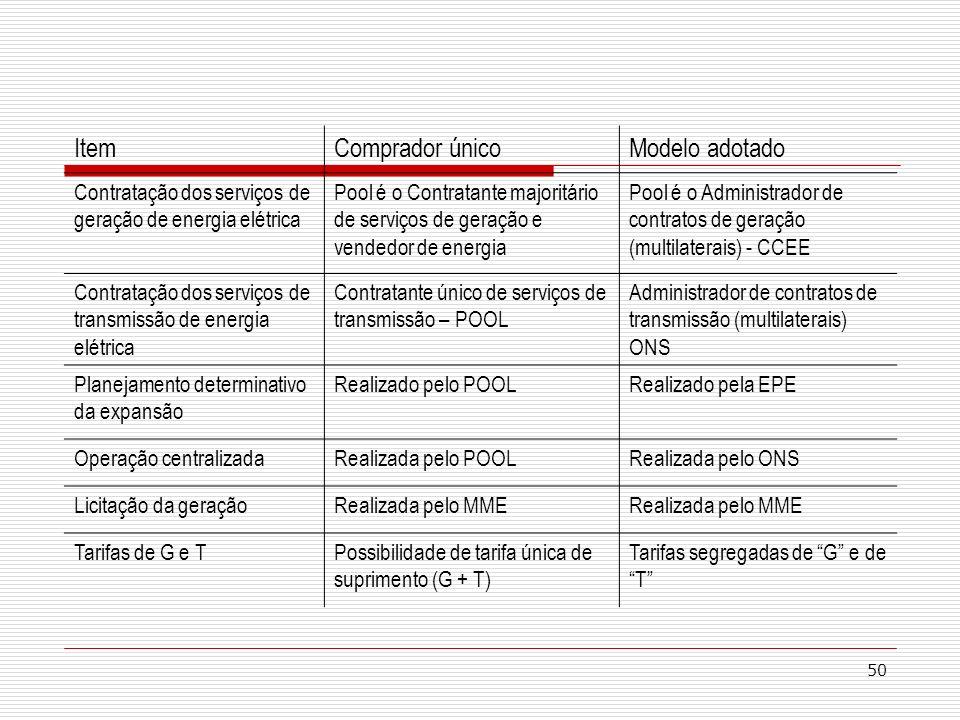 50 ItemComprador únicoModelo adotado Contratação dos serviços de geração de energia elétrica Pool é o Contratante majoritário de serviços de geração e