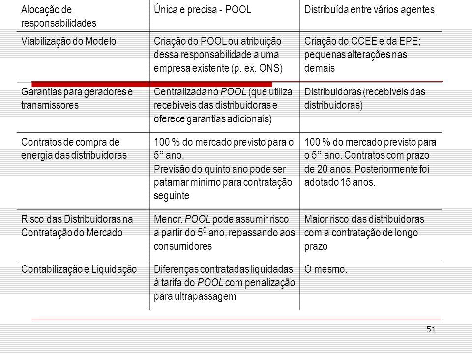 51 Alocação de responsabilidades Única e precisa - POOLDistribuída entre vários agentes Viabilização do ModeloCriação do POOL ou atribuição dessa resp
