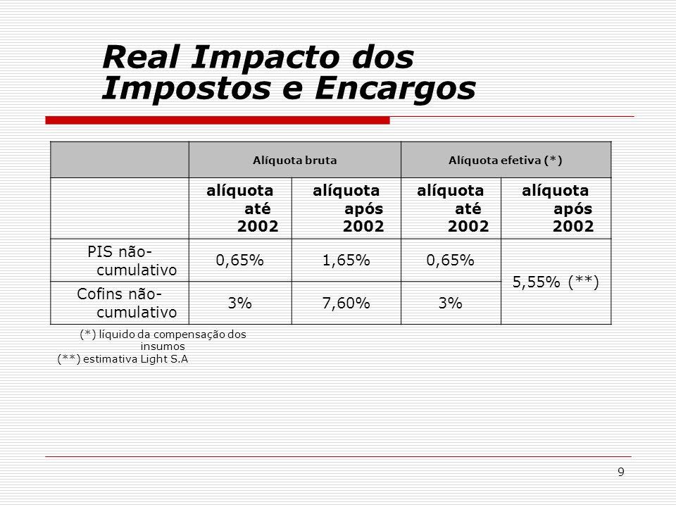 9 Alíquota brutaAlíquota efetiva (*) alíquota até 2002 alíquota após 2002 alíquota até 2002 alíquota após 2002 PIS não- cumulativo 0,65%1,65%0,65% 5,5