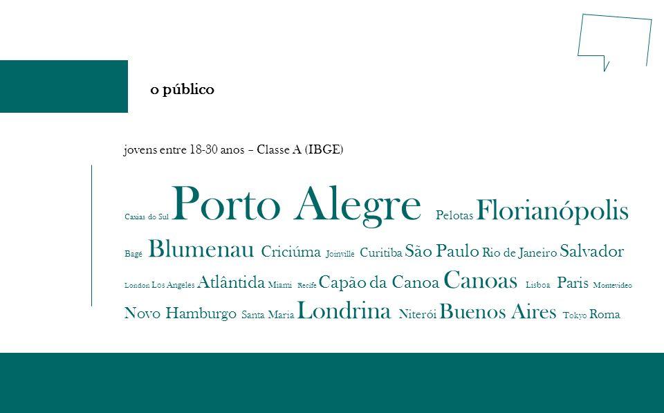 o público jovens entre 18-30 anos – Classe A (IBGE) Caxias do Sul Porto Alegre Pelotas Florianópolis Bagé Blumenau Criciúma Joinville Curitiba São Pau
