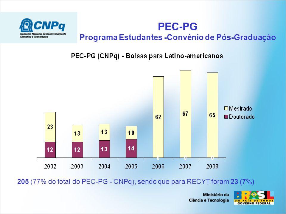 PEC-PG Programa Estudantes -Convênio de Pós-Graduação 205 (77% do total do PEC-PG - CNPq), sendo que para RECYT foram 23 (7%)